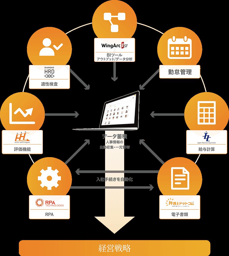 データ蓄積(人事情報の自動収集・一元管理)入社手続きを自動化 経営戦略