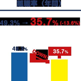 離職率(年間)
